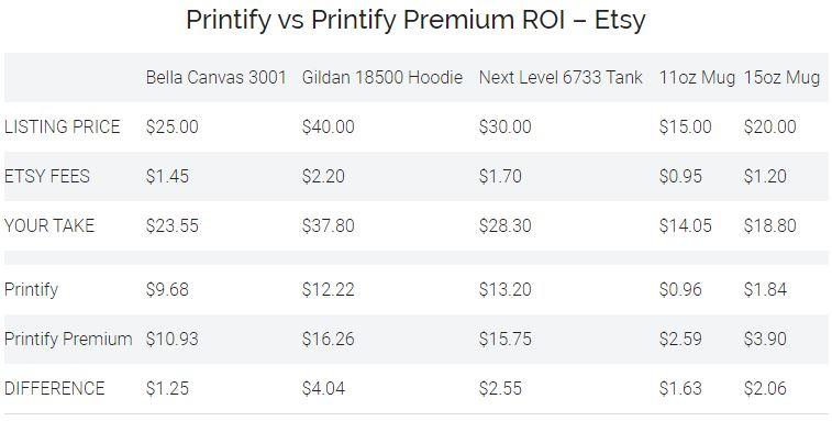 Printify vs Printify Premium ROI – Etsy