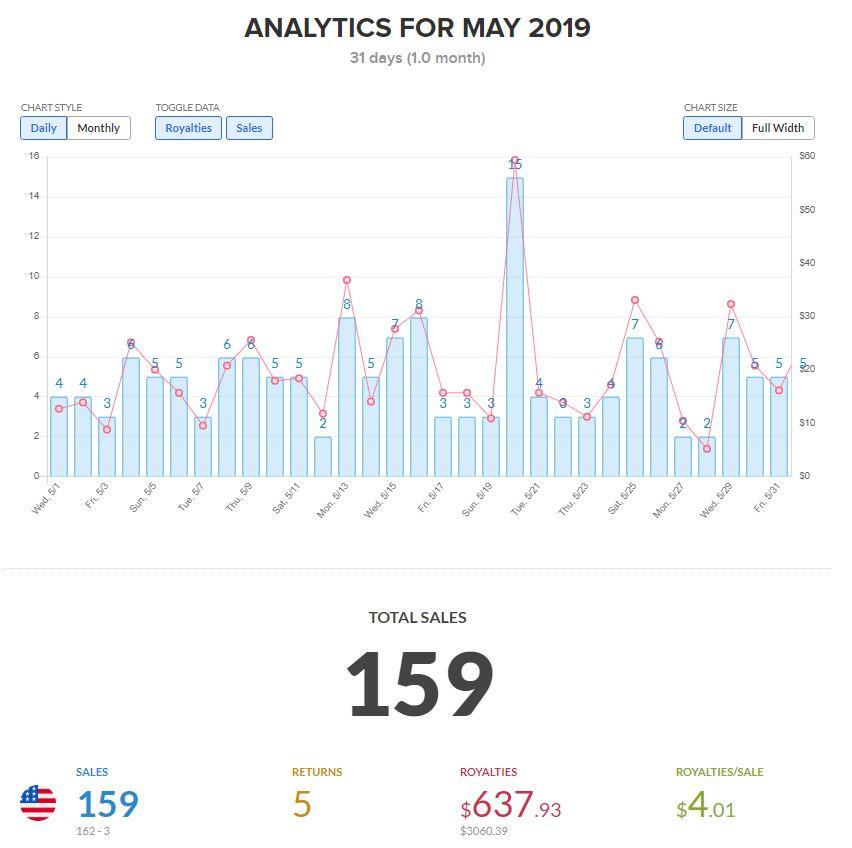 Analytics screenshot of May 2019 Amazon Merch sales, royalties, and returns