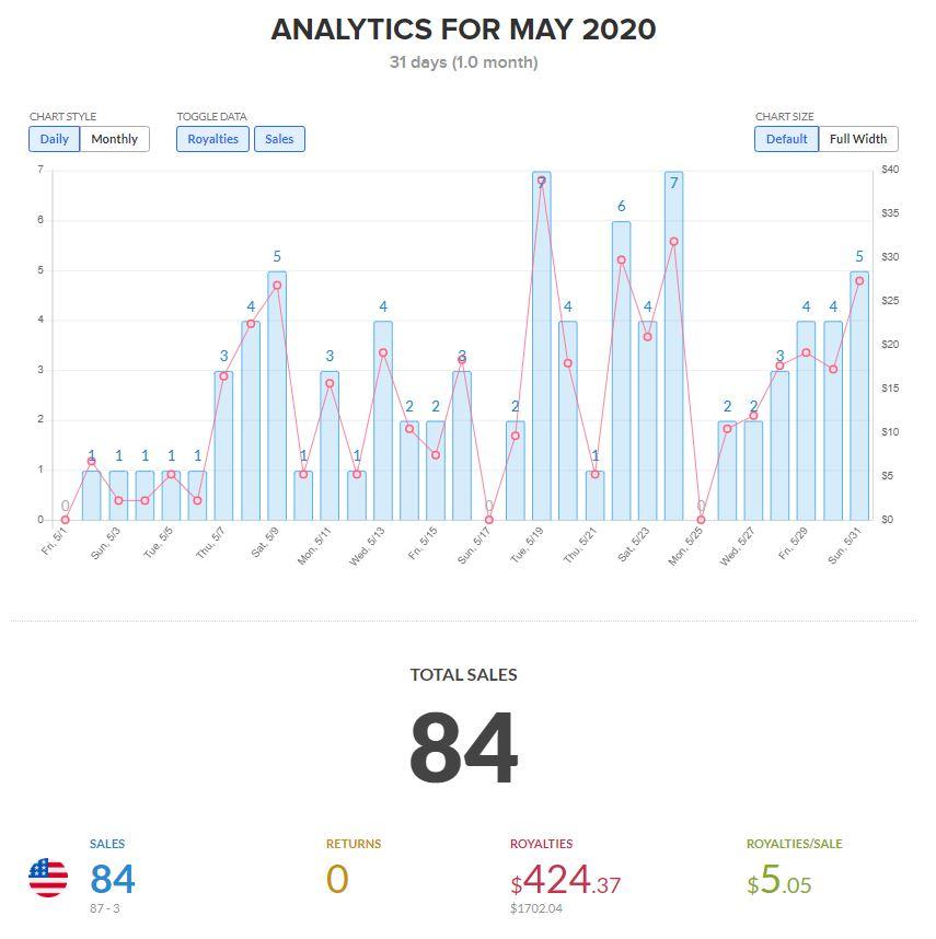 Analytics screenshot of May 2020 Amazon Merch sales, royalties, and returns